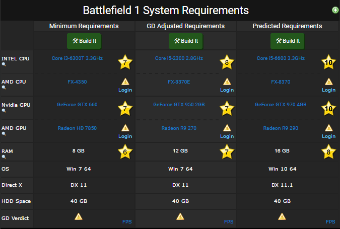 battlefield 1 requriements