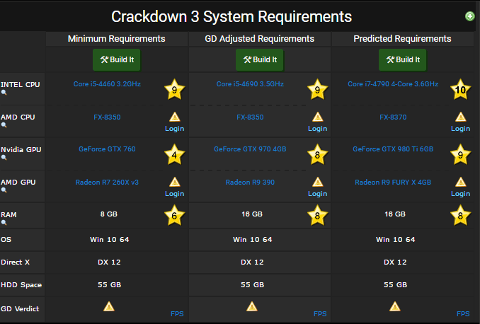 Crackdown 3 requirements
