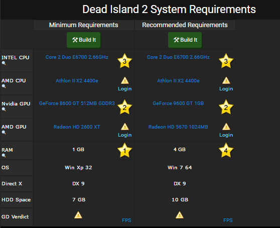 Dead Island 2 requirements