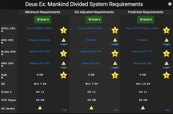 Deus Ex Mankind Divided requirements
