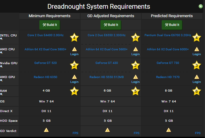 Dreadnought requirements
