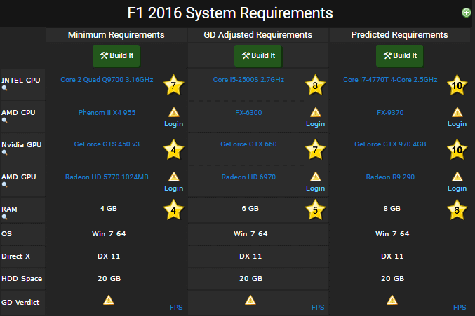 F1 2016 requirements