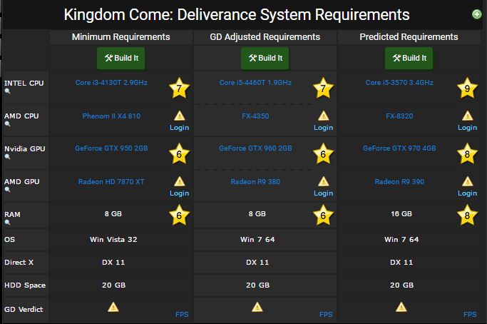 Kingdom Come Deliverance requirements