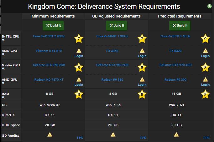 Kingdom Come Deliverance requirements