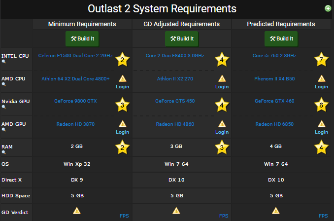 Outlast 2 requirements