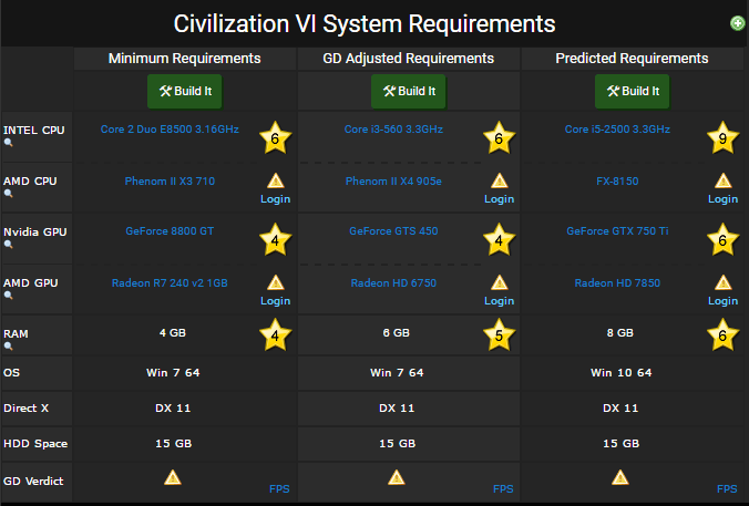 Sid Meiers Civilization 6 requirements