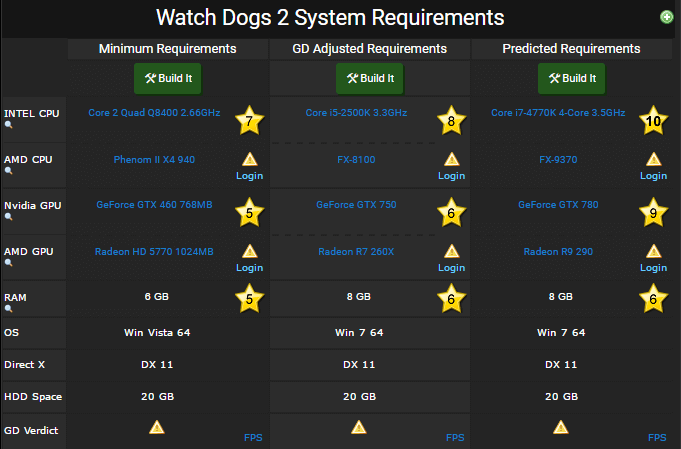 Watch Dogs 2 requirements