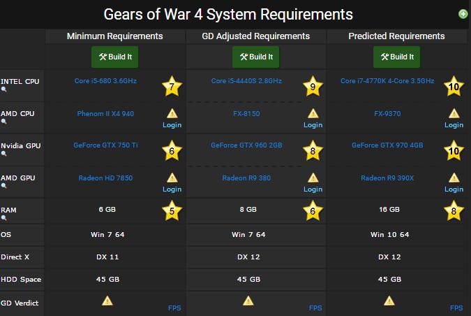 gears of war 4 requirements